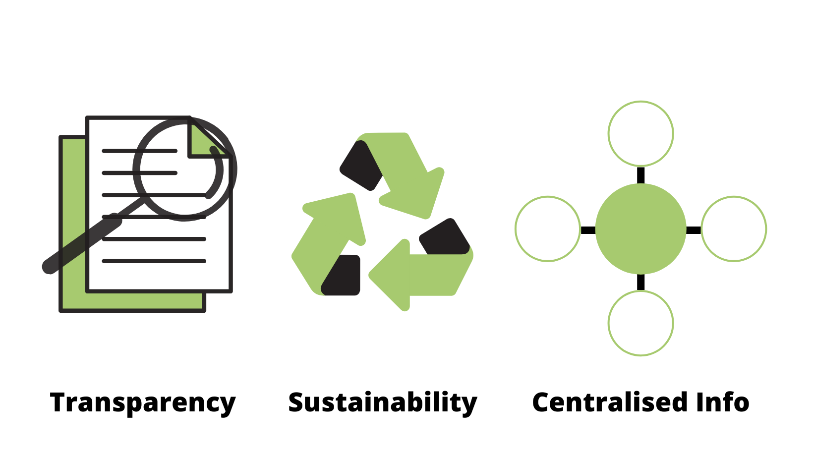 Three Factors - Transparency, Sustainability, and Centralised Information