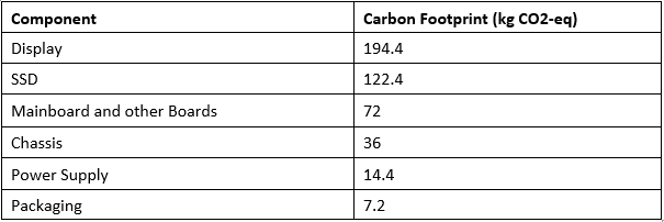 Table with Headings Component and Carbon Footprint in kilograms CO2 equivalent. Display - 194.4, SSD - 122.4, Mainboard and other boards - 72, Chassis - 36, Power Supply -14.4, Packaging - 7.2.